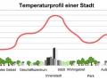 temperaturprofil.jpg