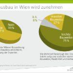 Dachausbau wird 2014 wieder zunehmen