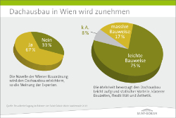 Grafik: senft & partner