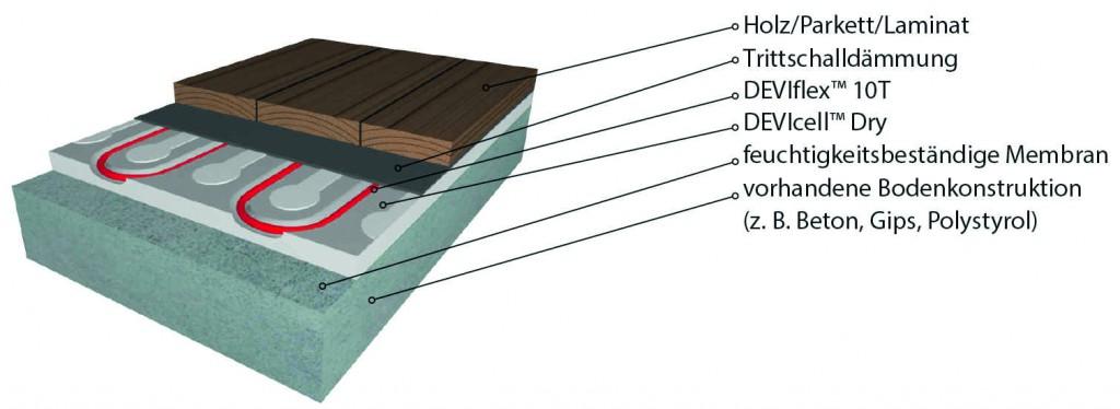 Bodenaufbau Grafik