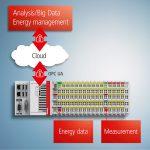 PC-based Control für Smart Metering