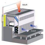 Bauliche und technische Anforderungen an dezentrale RLT-Geräte