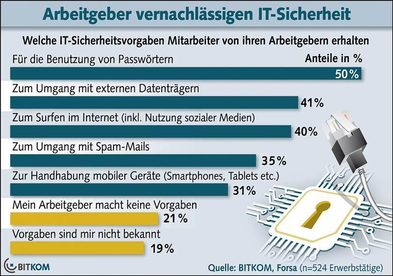 Bitkom_IT_Sicherheit