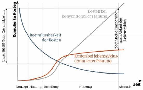 Lebenszykluskosten