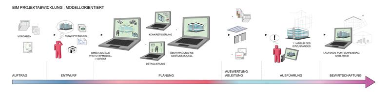 Nemetschek_Allplan_Prozesskette_ohne_BIM_1