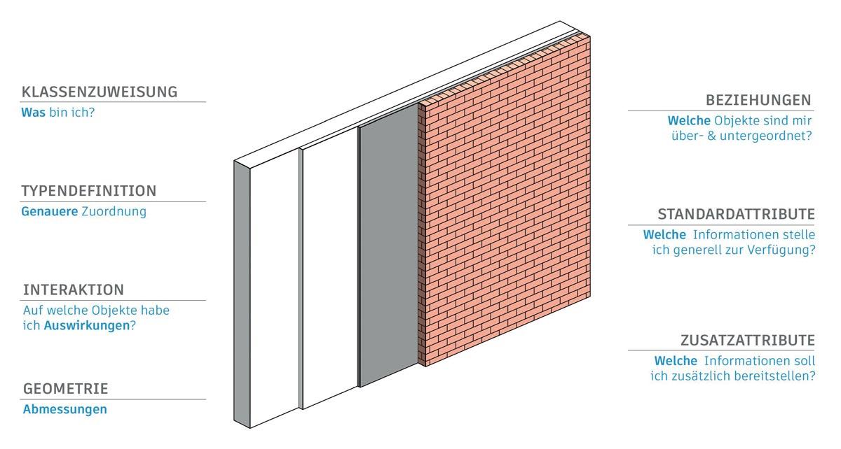 Beim IFC-Export komplexer Bauteile wie mehrschichtiger Wände müssen neben der Geometrie eine Vielzahl an Bauteildaten übergeben werden. © Autodesk