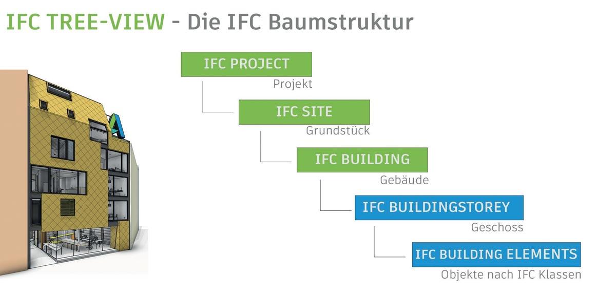 IFC-Daten beschreiben Gebäudemodelle nach einer logisch aufgebauten, baumartigen Struktur. © Autodesk