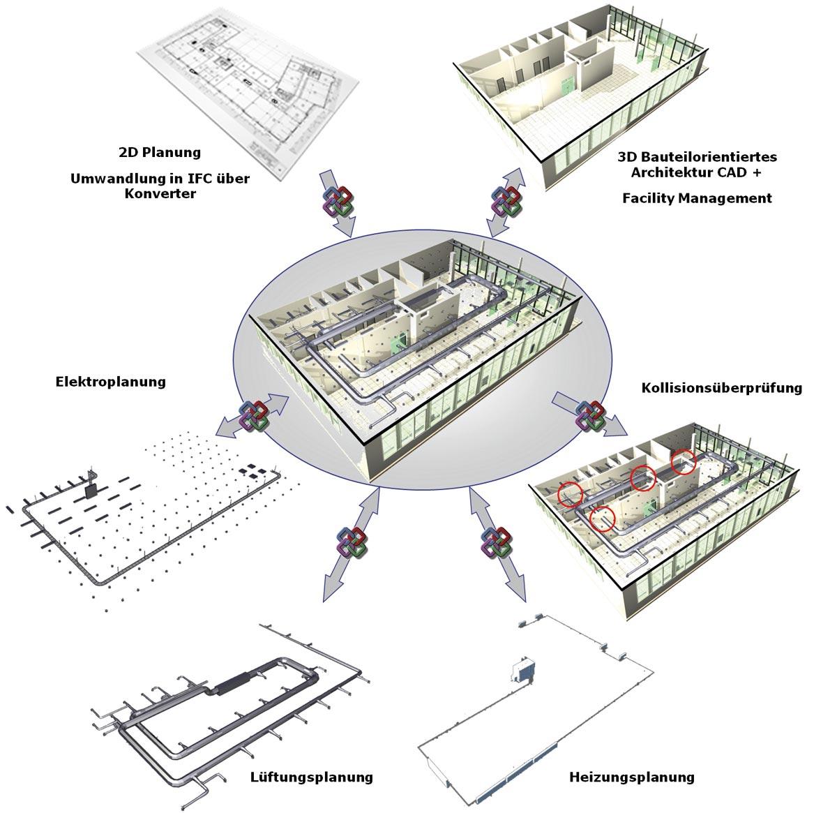 In der Praxis wird IFC weniger für den Datenaustausch, sondern eher für die Koordination von Fachmodellen und für Kollisionsprüfungen genutzt. © Building Smart
