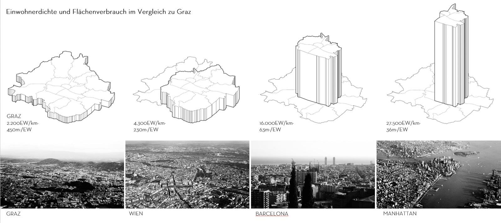Wien, Barcelona und Manhatten mit ihrer Einwohnerdichte und ihrem Flächenbedarf im Vergleich mit Graz.